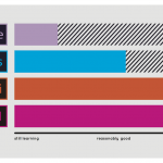 "Bar graph in vibrant colors showing Katie Beth's skills with Adobe creative apps, rated from ""still learning"" to ""total boss"""
